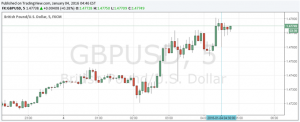 British Pound Mixed on Soft Markit Manufacturing PMI as Risk Dominates
