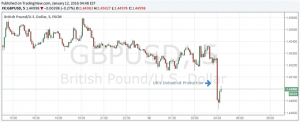 British Pound Plunges on Weak Industrial Production Report