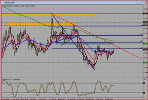 EUR/USD Euro Heading Back Once Again to Strong Resistance