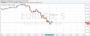 EUR/USD Little Changed After Lower Than Expected December CPI Figures