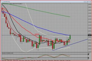 Could Gold be going To $1100.00 ?