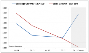 Global Headwinds Could Have Mixed Impact on US Earnings