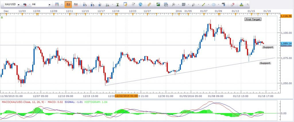Gold 4 Hour