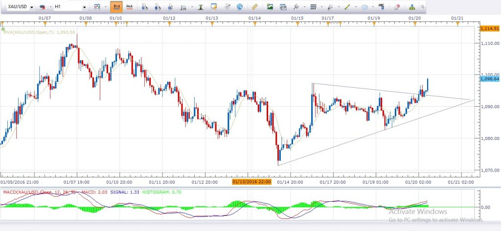 Forex trading news update