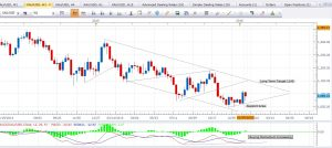 Daily Gold Analysis for Friday, January 15
