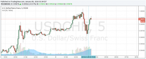 Swiss Franc Unfazed by Weak CPI with Risk Trends, NFP in Focus