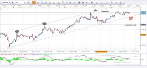 Daily Gold Analysis 3rd Feb 2016
