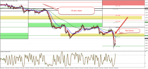 EURCHF Technical Outlook