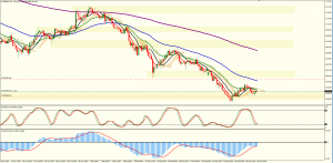 GBPJPY 4 hour Chart Analysis