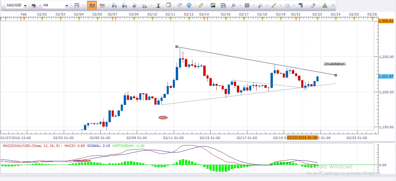 Forex gold analysis today