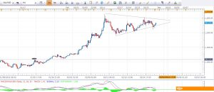 Daily Gold Analysis 29th Feb 2016