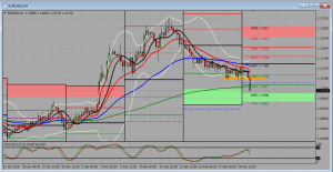 EUR/USD  The EURO Weakening Due to Market Fears of The UK Leaving Euro Zone ?