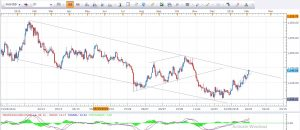 Gold Daily Analysis 4th Feb 2016