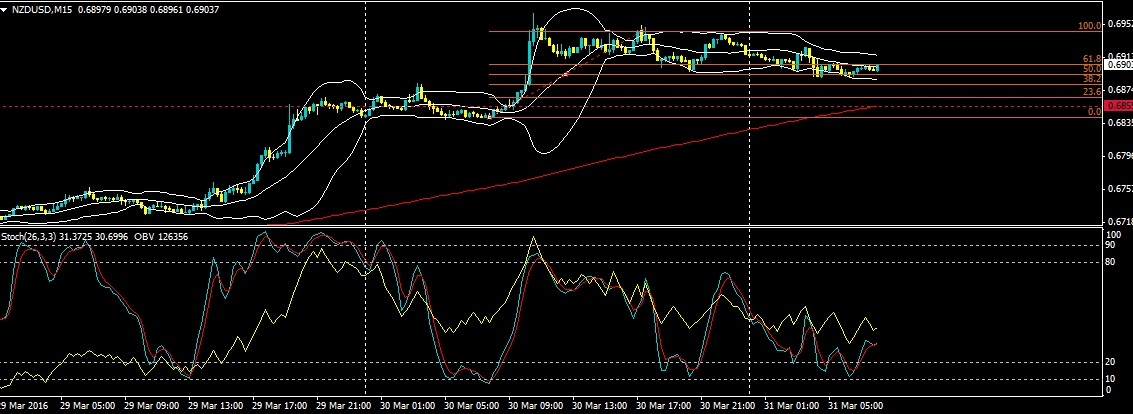 Forex trading 15 min chart