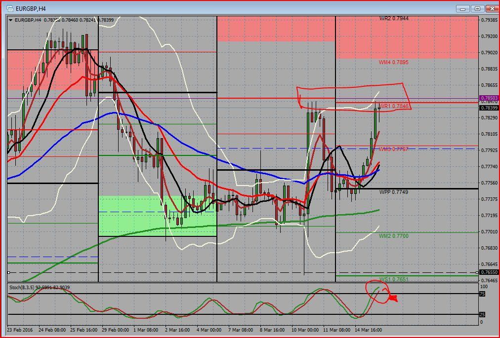 15th March EURGBP  4 hr chart