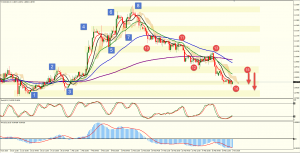 Preparing to take action after the retracement