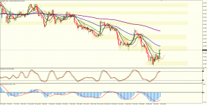 EURJPY at Daily Resistance
