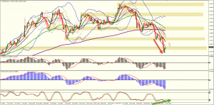 Divergence on the USDSGD Daily Chart
