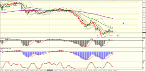 Setting up a trap for the GBPJPY