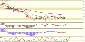 EURCAD at Support