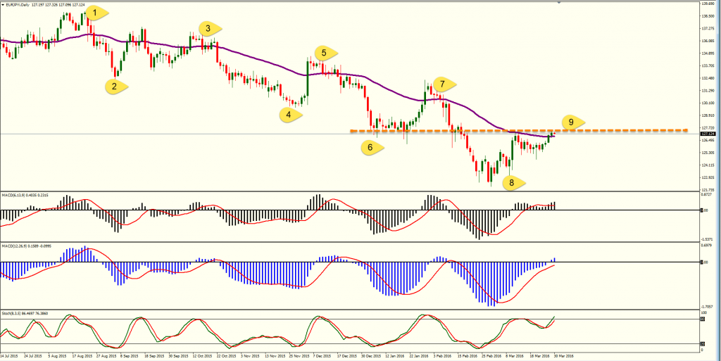 Daily forex chart analysis