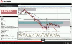 Forex Today Strategy Session (LIVE MARCH 14, 2016)