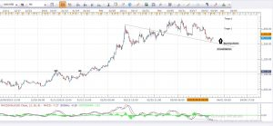Gold Daily Analysis 29th March 2016