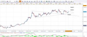 Gold Daily Analysis 22nd March 2016