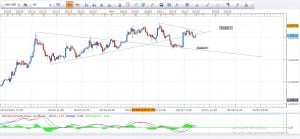Gold Daily Analysis 21st March 2016