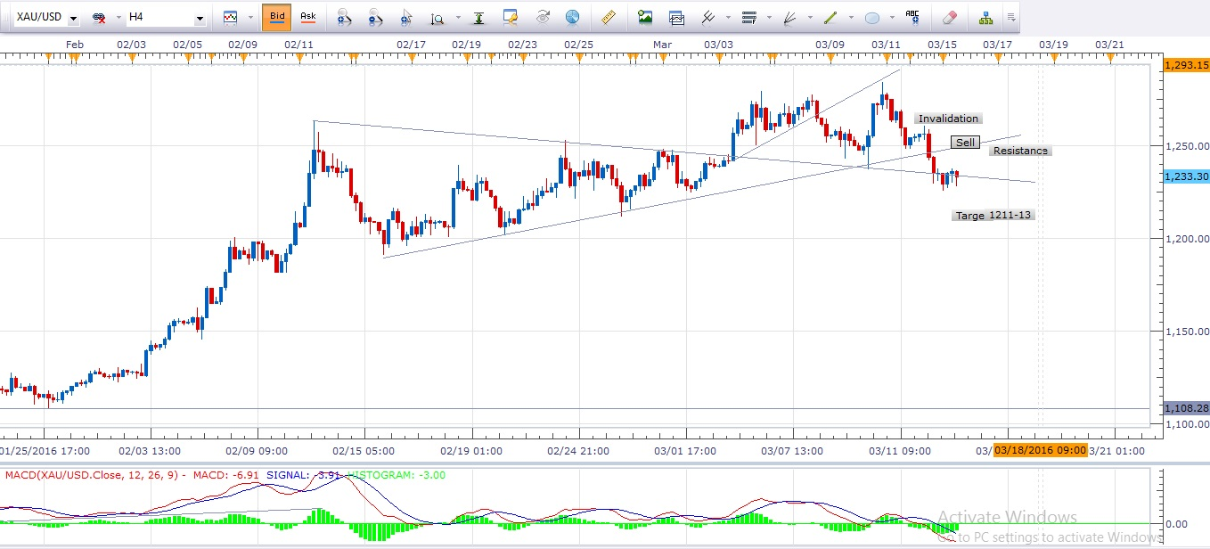 Forex 4 hour chart