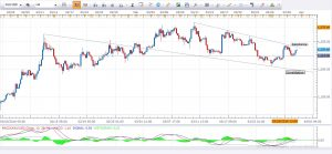 Gold Daily Analysis 31st March 2016