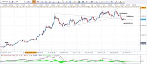 Gold Daily Analysis 16th March 2016