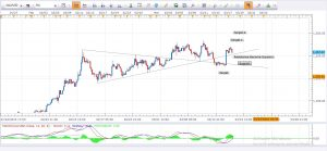 Daily Gold Analysis 18th March 2016