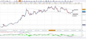 Gold Daily Analysis 30th March 2016
