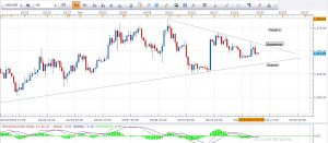 Gold Daily Analysis 24th March 2016