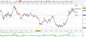 Gold Daily Analysis 23rh March 2016