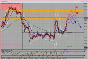 EUR/GBP Trade Plan Double On 4 Hour Chart