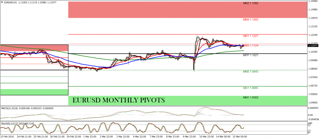 Free daily pivot points forex