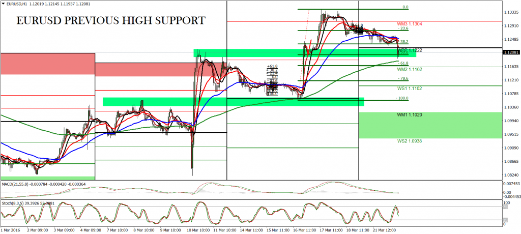EURUSD PREV HIGH 1 HOUR