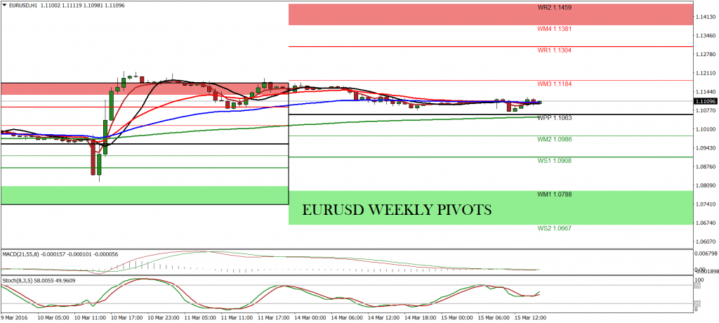 Forex monthly pivots