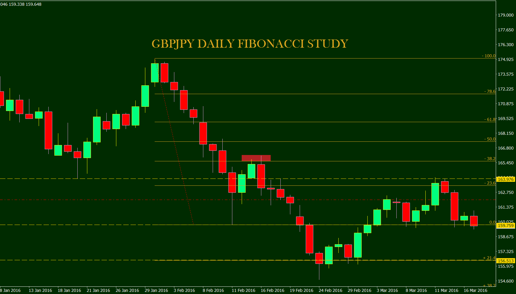 Trading weekly pivots forex