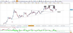 Gold Daily Analysis 14th March 2016