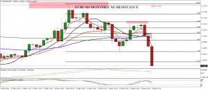 EURUSD – HOW TO BUILD A TRADE PLAN AROUND MONTHLY / WEEKLY PIVOTS