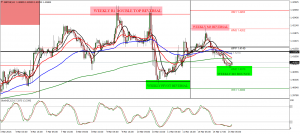 POWER OF WEEKLY PIVOTS GBPCHF EXAMPLE
