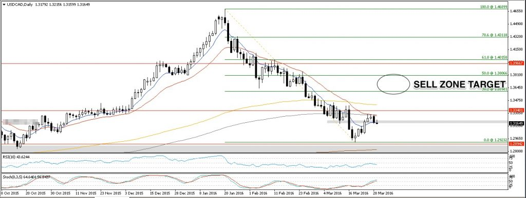 USDCAD D1 29