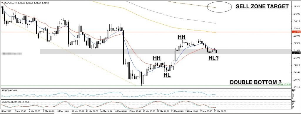 USDCAD H4 29