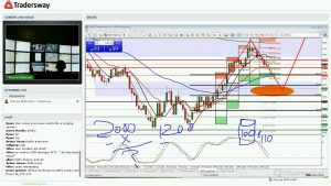 Forex Today Strategy Session (LIVE MARCH 31, 2016)
