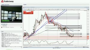 Forex Today Strategy Session (LIVE MARCH 3, 2016)