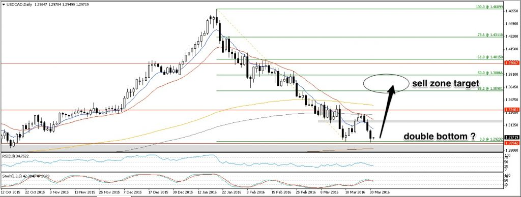 usdcad D1 30