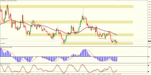Some euro pairs are at daily levels of support